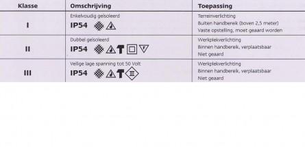 De professionele verlichting van uw bouwplaats | Bos Elektro Hilversum